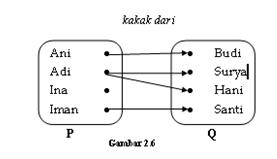 Tugas uts ti 22 fungsi pemetaan perhatikan diagram panah berikut ccuart Image collections