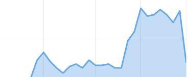 как повысить посещаемость блога