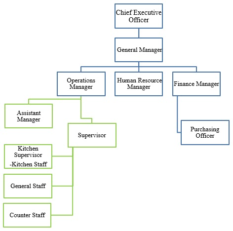 subway organization structure Subway swot analysis 2013 strengths weaknesses great degree of subs customization largest fast food restaurant chain in the world by the number of outlets.