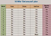 10 Mile 'Get Around' training plan