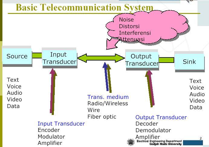 Untuk masa depan cerah sistem telekomunikasi blok diagram sistem telekomunikasi dasar ccuart Gallery