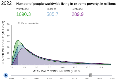 Ending $1.25 per day PPP worldwide poverty by 2030
