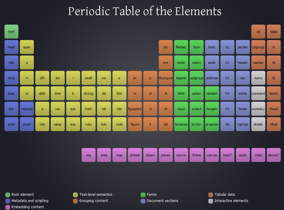 Periodic table animated periodic table website periodic table of java fun periodic table of html5 elements urtaz Image collections