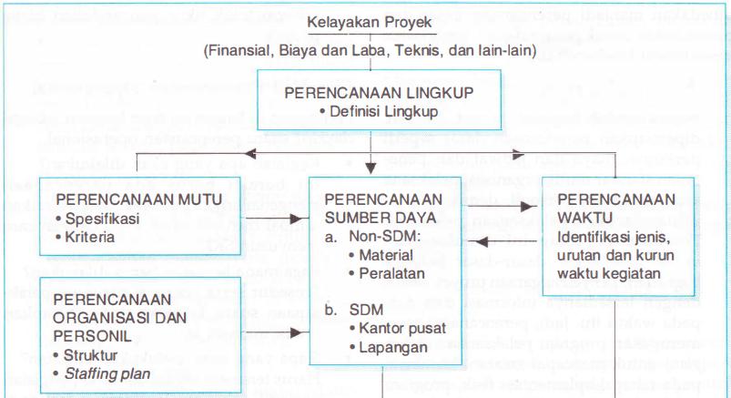 Unsur perencanaan Operasioanal proyek