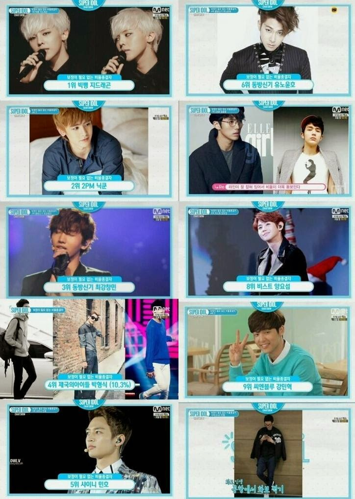 [LIST] MNET Super Idol Chart Show reveals their 'Top 10 Idols with Best Body Proportion'