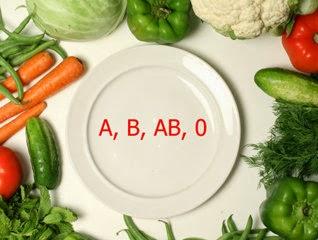 Teori Diet Golongan Darah