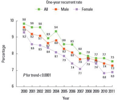 図:1年再発率