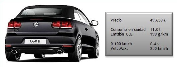 Datos automóvil VW Golf Cabrio R TSI 265 CV