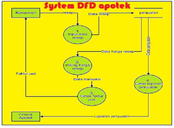 Khayalan software system dfd pada apotek sistem memahami sistem dan subsistem secara visual sebagai suatu rangkaian aliran data yang saling berkaitan berikut contoh system dfd pada apotek ccuart Images