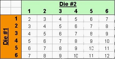 odds of rolling 2 dice