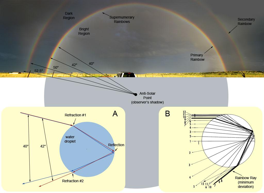triple rainbow