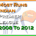 IPL All Season Records | IPL Most Run Records | IPL Records