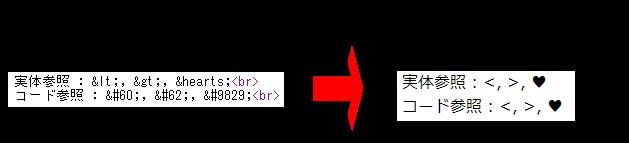 ソースコードに記載された実体参照やコード参照は、 ブラウザの表示では実際の字として表示される