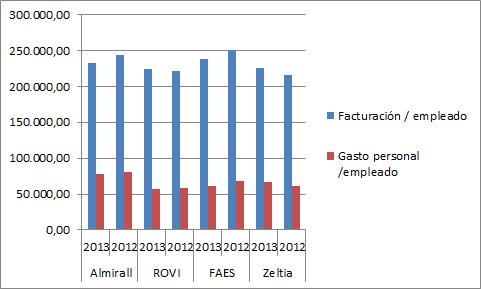 productividad  Zeltia Almirall Faes y Rovi