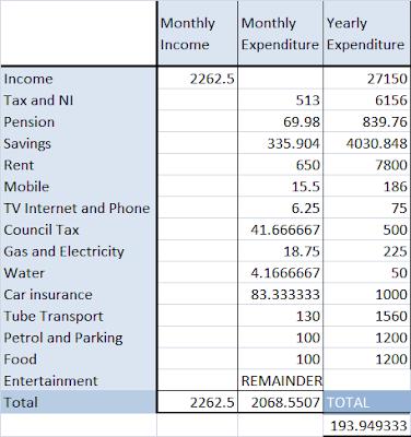 annual budget calculator
