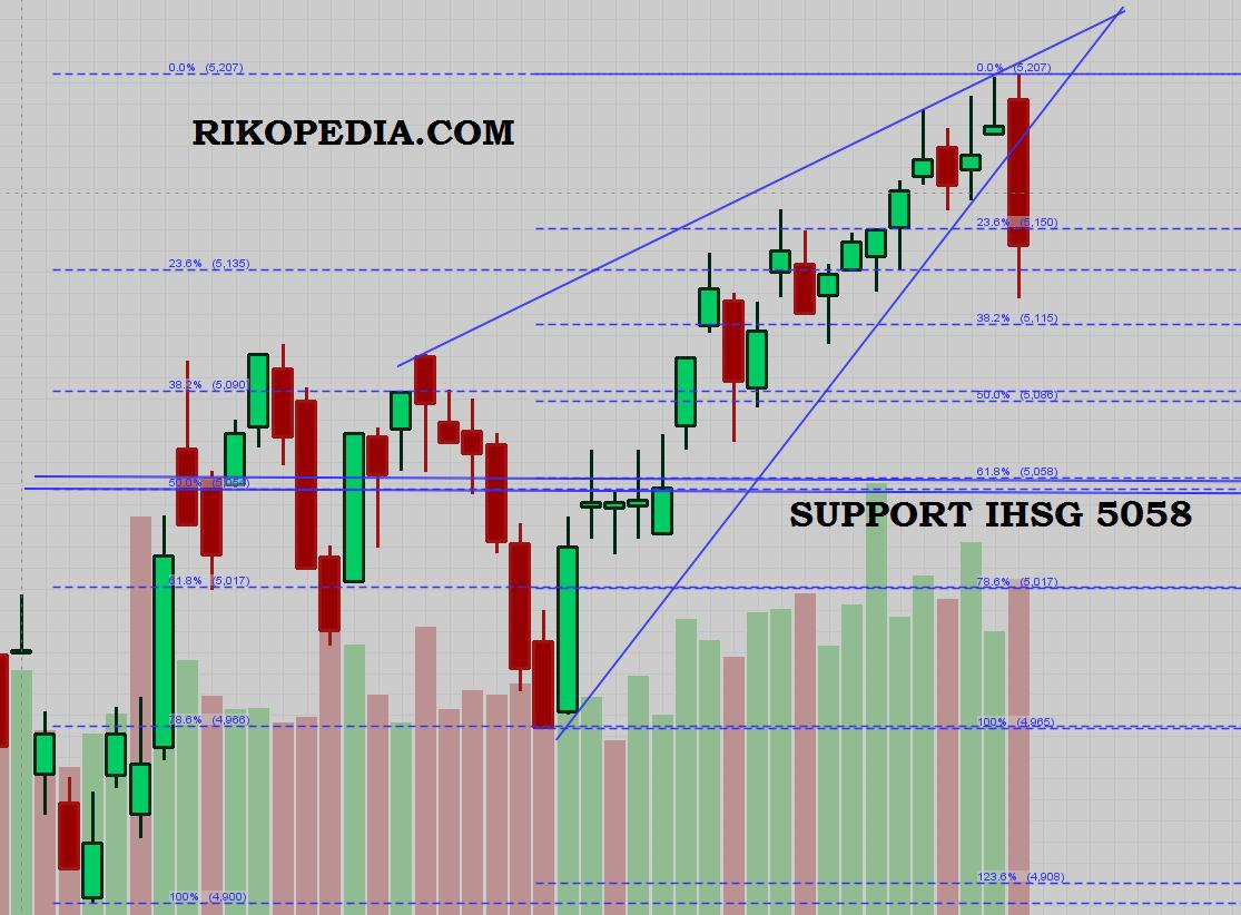 Analisa saham dan IHSG 9 desember 2014