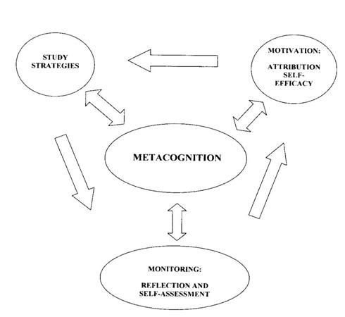 an overview of the process of self evaluation and learning Self-evaluation, self-reaction and self-efficacy self-efficacy affects both learning and performance in an overview and analysis self-regulated.