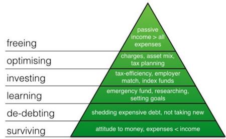 Piramide de las necesidades financieras.