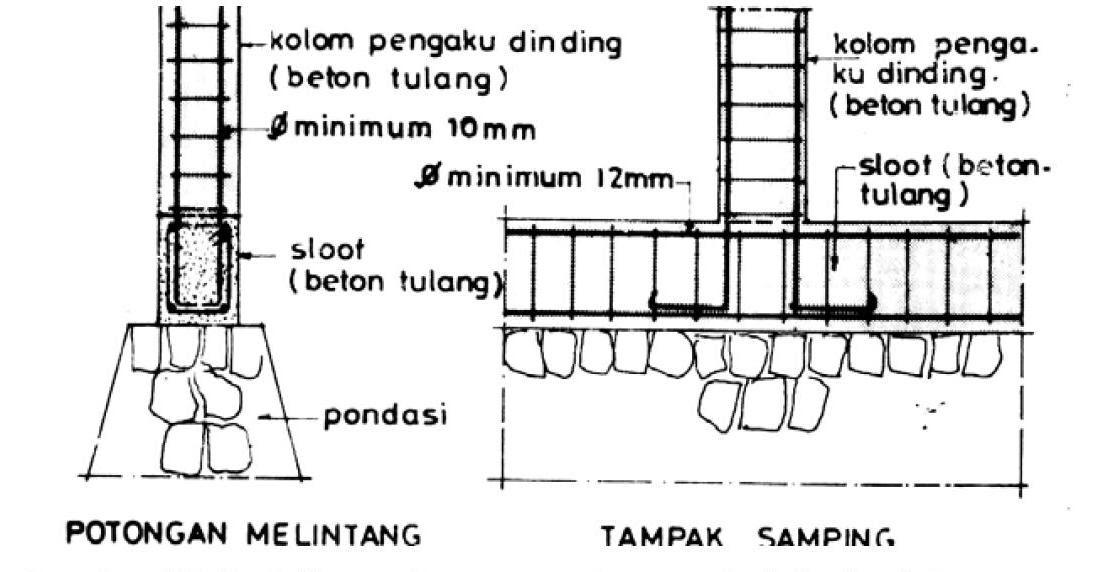 Image Result For Beton Precast Lantai