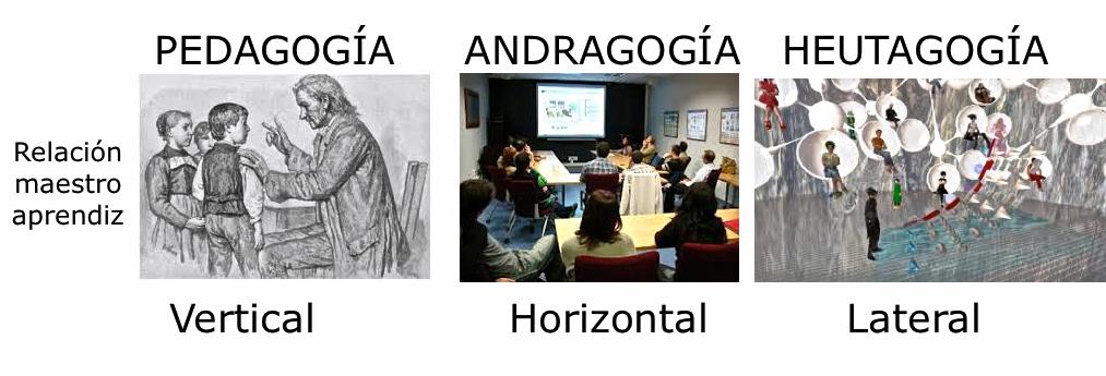 Pedagogia Andragogia Heutagogia Laura Rosillo