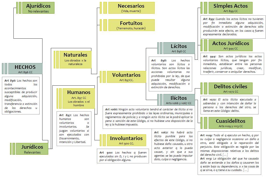 Derecho Civil I - Resumen p/2do parcial (2010) | Resumiendo Online