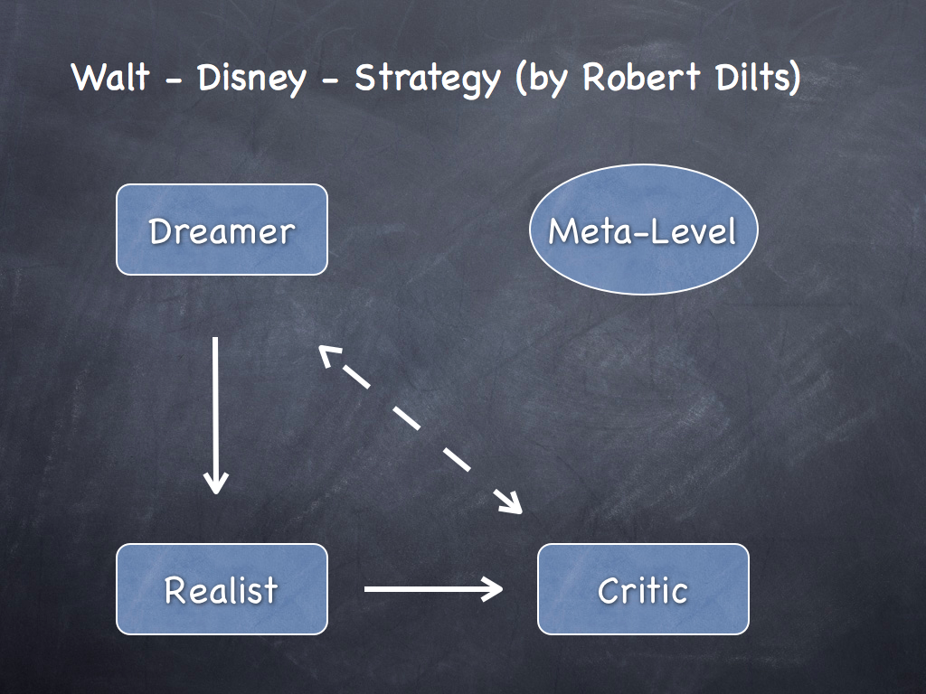 walt disney current business level strategies