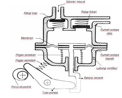 agar tekanan bensin selalu konstan komponen pompa bensin mekanik