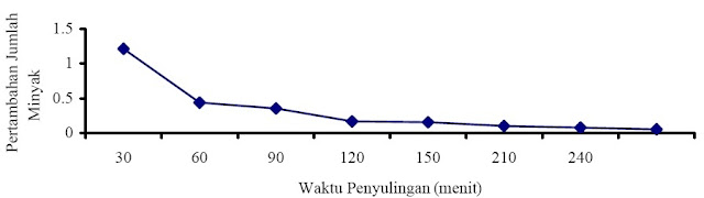 Grafik hubungan antara pertambahan jumlah minyak terhadap interval waktu penyulingan