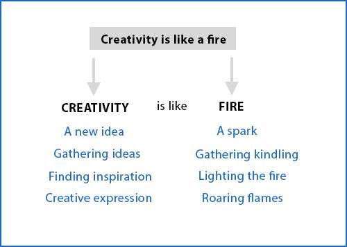 Creative Thinking Analogical Thinking