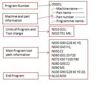 how to make cnc program