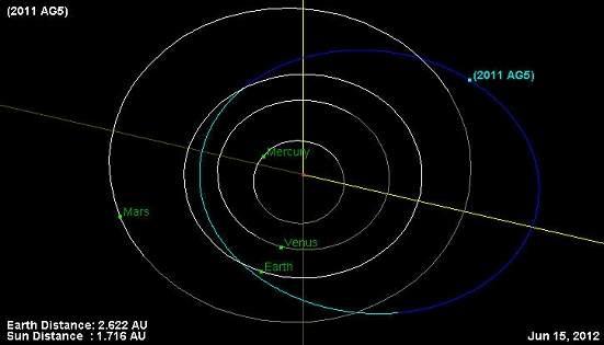 NASA: há chances de asteroide atingir a Terra em 2040