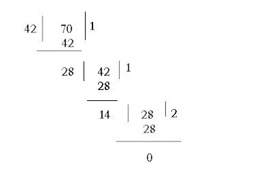 how to find hcf of two numbers