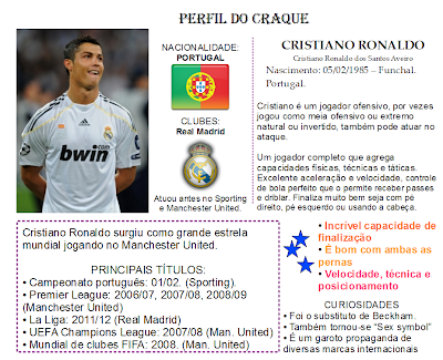 Cristiano Ronaldo jogador craque Real Madrid Portugal estrela mundial