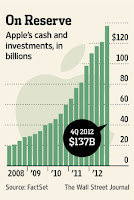 $AAPL Apple cash $137 billion