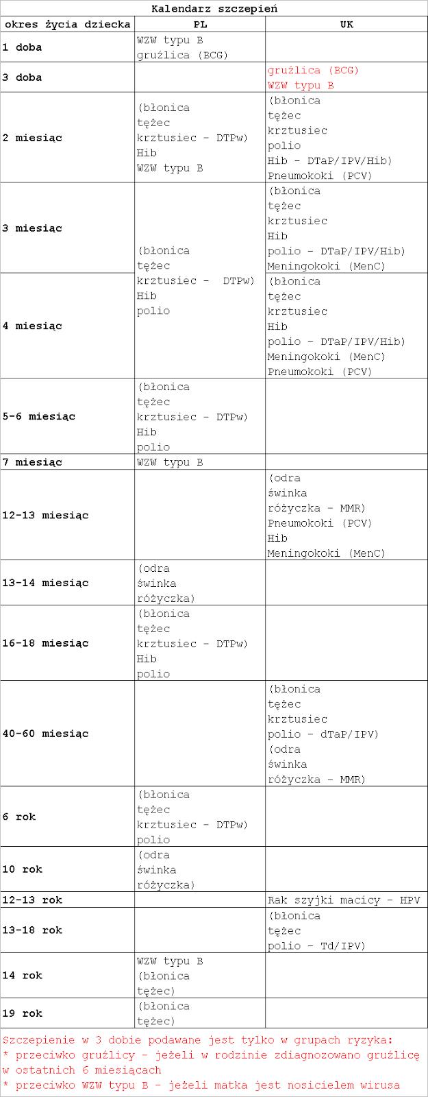 Kalendarze Szczepień Współczesne I Archiwalne Lata 60 70 80