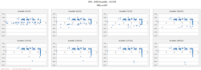 SPX Short Options Straddle Scatter Plot DIT versus P&L - 45 DTE - Risk:Reward 35% Exits
