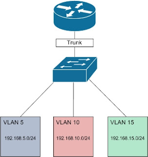 how to create l2 vlan
