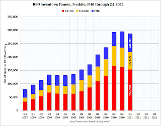Fannie Freddie FHA REO Inventory