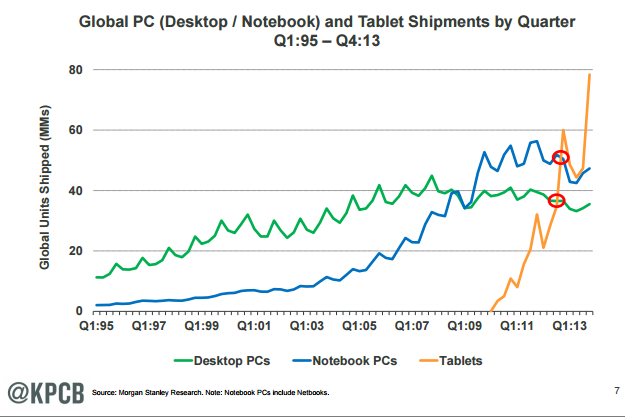 Shipments of PC, Desktops, Notebooks and Tablets