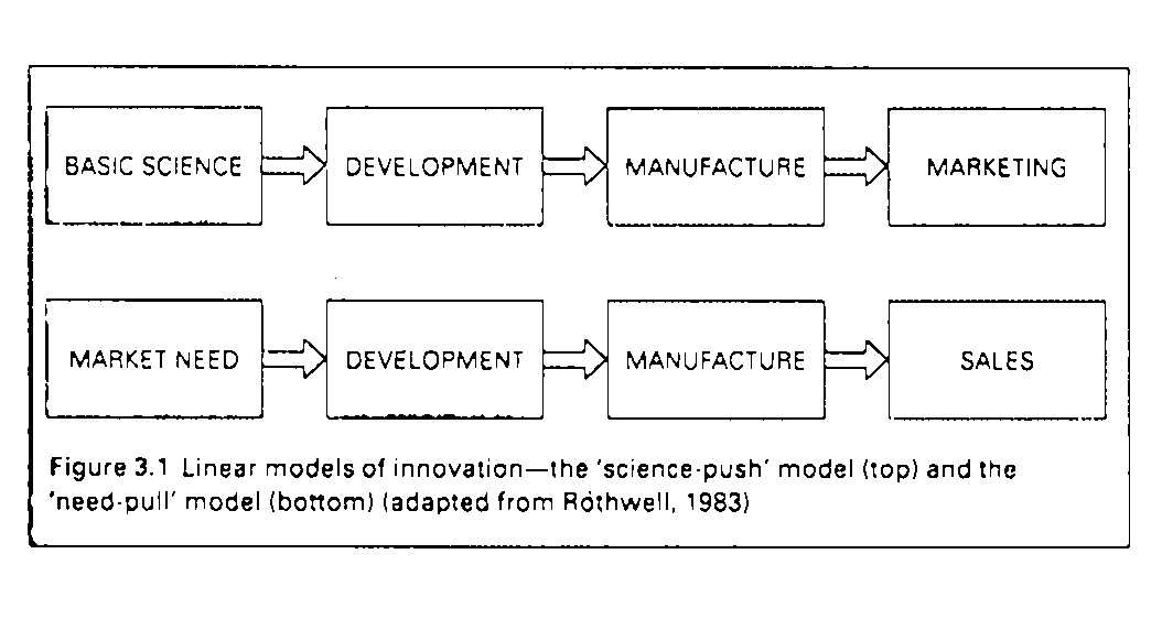linear models of innovation are poorly This report discusses models of distributed innovation and how they differ in their nature, effects, and origins first, this paper describes open innovation second, it explains how open innovation has evolved from a linear model of innovation to a model that includes feedback loops.