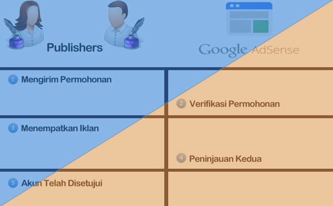 Kronologi Pendaftaran Google AdSense
