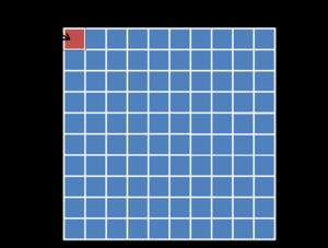 Equivalencia del kilómetro cuadrado.