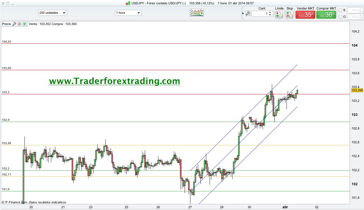 Gráfico USD/JPY