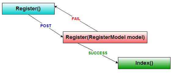 Shows Action Methods Interaction When do Registration