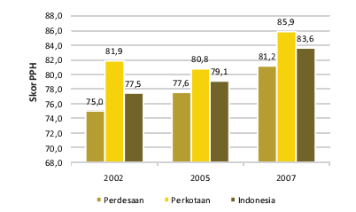 Perkembangan Pola Pangan di Indonesia