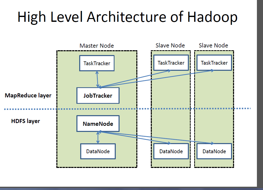 big data advanced computing architectures and large On architecture hadoop