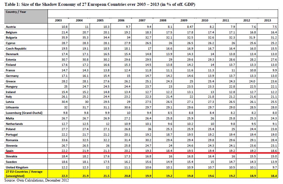 Evolución en España de la economía sumergida entre 2003 y 2013