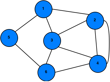 Euler path in graph