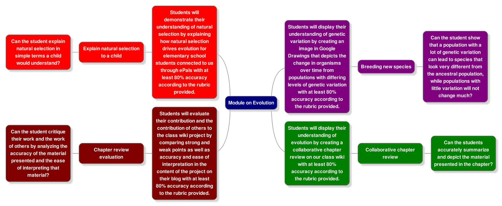 Concept map of learning objectives for a module on evolution