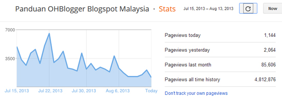 trafik tinggi ohblogger malaysia